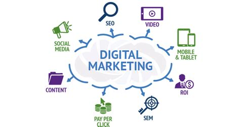 Digital Marketing by The Winning Formula For Successful Digital Marketing In 2018