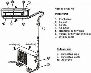 Pioneer Air Conditioner Ac Mini Split Error Codes And Troubleshooting Flowcharts In 2020