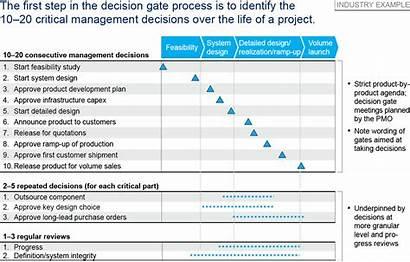 Milestones Gates Decision Mckinsey Stage Business Matter