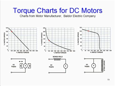 Electric Motor Torque by Quot Chip Tuning Quot Page 2 Priuschat