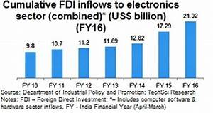 Manufacturing Sector in India: Market Size, FDI, Govt ...