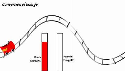 Energy Potential Kinetic Forms Change Conserved