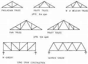 girder truss google search building parts pinterest With truss diagram parts of a truss pictures to pin on pinterest