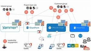 Microsoft Teams Diagram