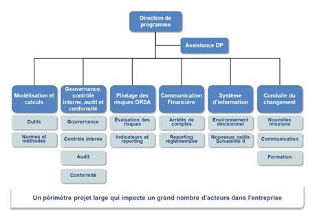 cabinet assurance consultants organigramme riskinsight
