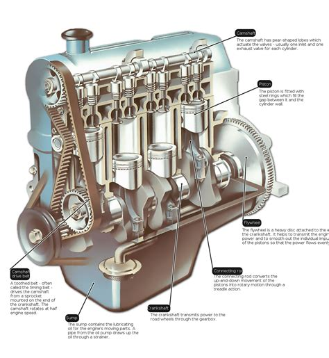 Engine Trouble Get Overview How Car Uses