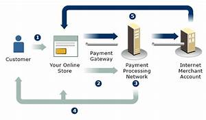Online Payment Gateways Classification Based Payable Form