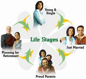 Different Stages In Life Quote | Quote Addicts