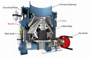 How Does A Cone Crusher Work