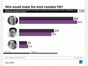 Ipsos MORI Final General Election Poll