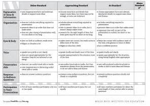 Project-Based Learning Rubric Template