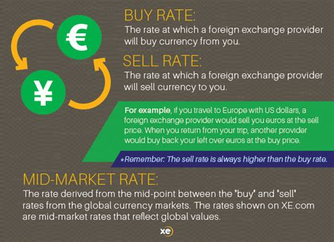 foreign currency trading xe money transfer tips currency exchange 101
