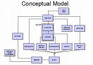 conceptual model definition images frompo 1 With conceptual site model template