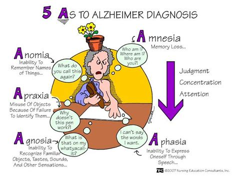 Nursing Mnemonics And Tips Five As To Alzheimer Diagnosis