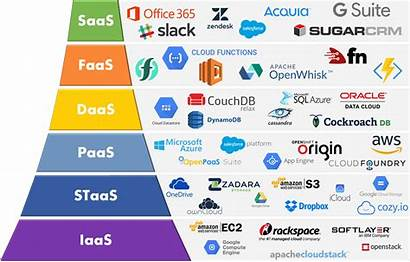 Cloud Services Models Service Iaas Saas Delivery