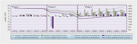 wacc berechnen unternehmensbewertung mit excel