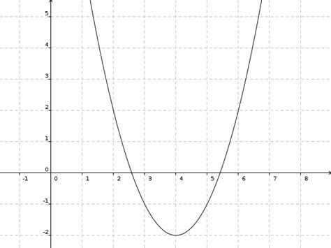 beschreiben quadratischer funktionsgleichungen und