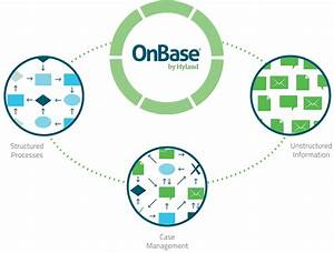 onbase process wcl solution With onbase document management system