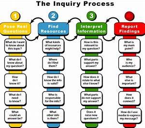 The Inquiry Process Diagram