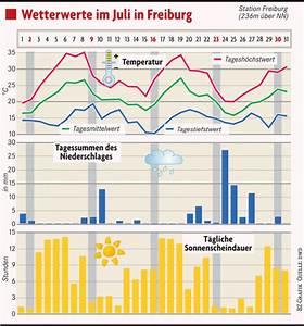 Durchschnittstemperatur Berechnen : so war das wetter in freiburg im juli freiburg ~ Themetempest.com Abrechnung