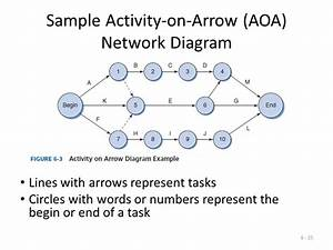 Activity On Arrow Network Diagram Examples