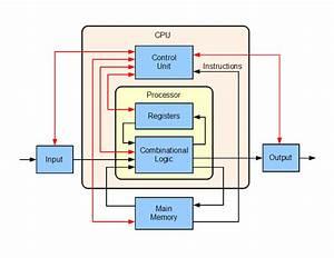 Processor Of A Computer   Cpu