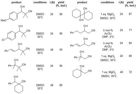 Nucleophilic Addition Of α-(dimethylsilyl)nitriles To