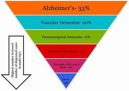 Dementia Umbrella Vascular Disease Young Alzheimer Diagram