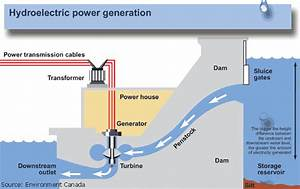 The Flow Of Water Produces Hydroelectricity