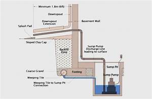 Why Are Sump Pumps Essential
