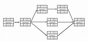 Activity Network Diagram  With Images
