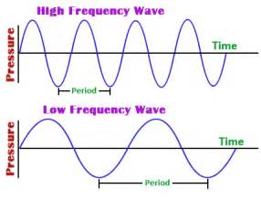 Wave Frequency and Wavelength
