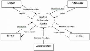 Student Information System Dfd