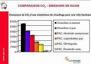 émissions De Co2 En France : emissions de co2 d 39 une pompe chaleur familiale forums des nergies chauffage isolation ~ Medecine-chirurgie-esthetiques.com Avis de Voitures