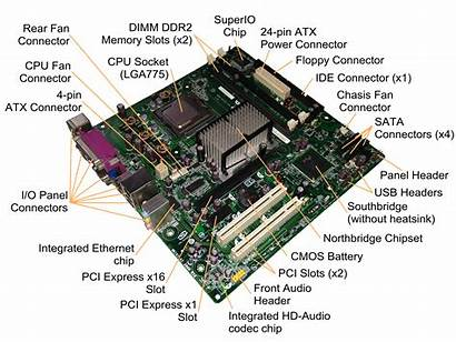 Motherboard Diagram Power Computer Parts Hardware Functions