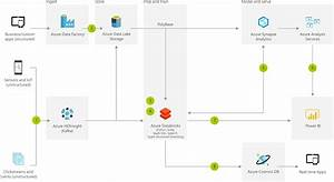 Real Time Analytics On Big Data Architecture