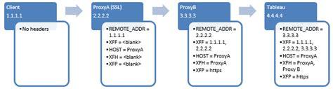 conectando con el servidor proxy de template configuraci 243 n de servidores proxy para tableau server