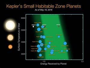 Kepler's Small Habitable Zone Planets | NASA