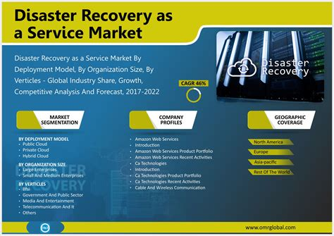 Disaster Recovery as a Service Market Size, Growth, Trends ...