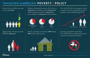Facts About Poverty in America