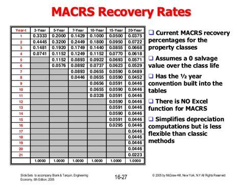 7 year macrs table principlesofafreesociety
