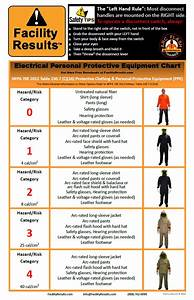 arc flash boundary chart car interior design With arc flash categories