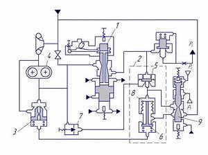 Diagram Of The Engine Fuel Control Unit  1metering Pin  2