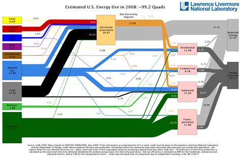 Us Energy Use Drops In 2008  Lawrence Livermore. Emergency Dentist New York City. Orion School Redwood City Claim A Domain Name. Bulk Email Marketing Services. Data Mining For Marketing Aj Heating And Air. Data Mining Interview Questions. Groin Swollen Lymph Nodes Pre Paid Phone Plan. Ultrasound Machine Manufacturers. What To Get A Masters Degree In