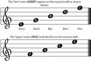 How To Read Guitar Music Notes For Beginners