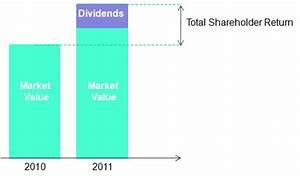 Marktwert Berechnen : kapitalkosten und risiko einfluss der ~ Themetempest.com Abrechnung