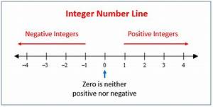 Integer Number Line  Solutions  Examples  Videos