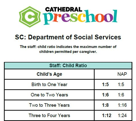 student ratio cathedral 810 | staff child ratio0815