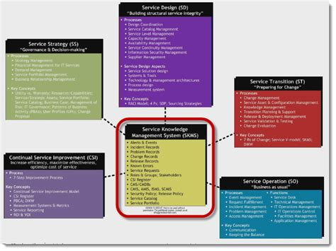 Overview of the Service Lifecycle in ITIL Foundation