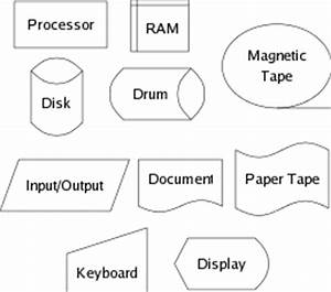 cs372 systems architecture With addition data flow diagram software free also diagram drawing software